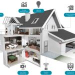 SwannOne solution turns your place into a smart home
