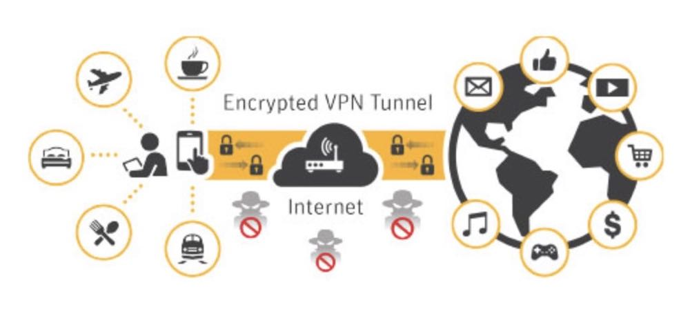 How Norton Wi-Fi Privacy works
